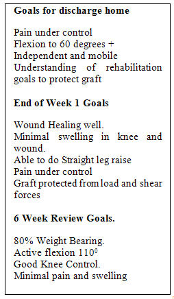 Goals for recovery
